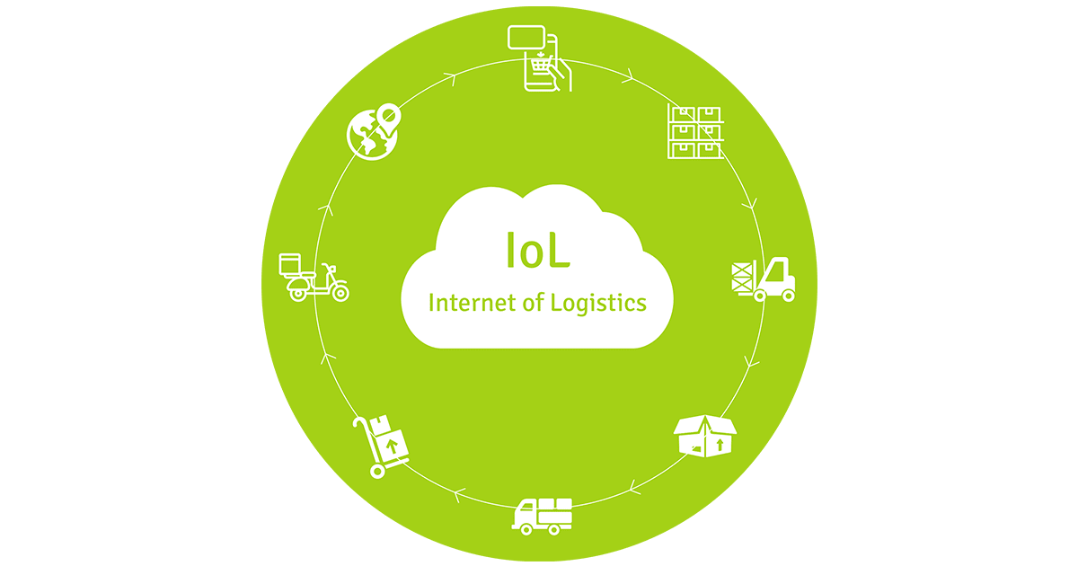 Internet of Logistics
